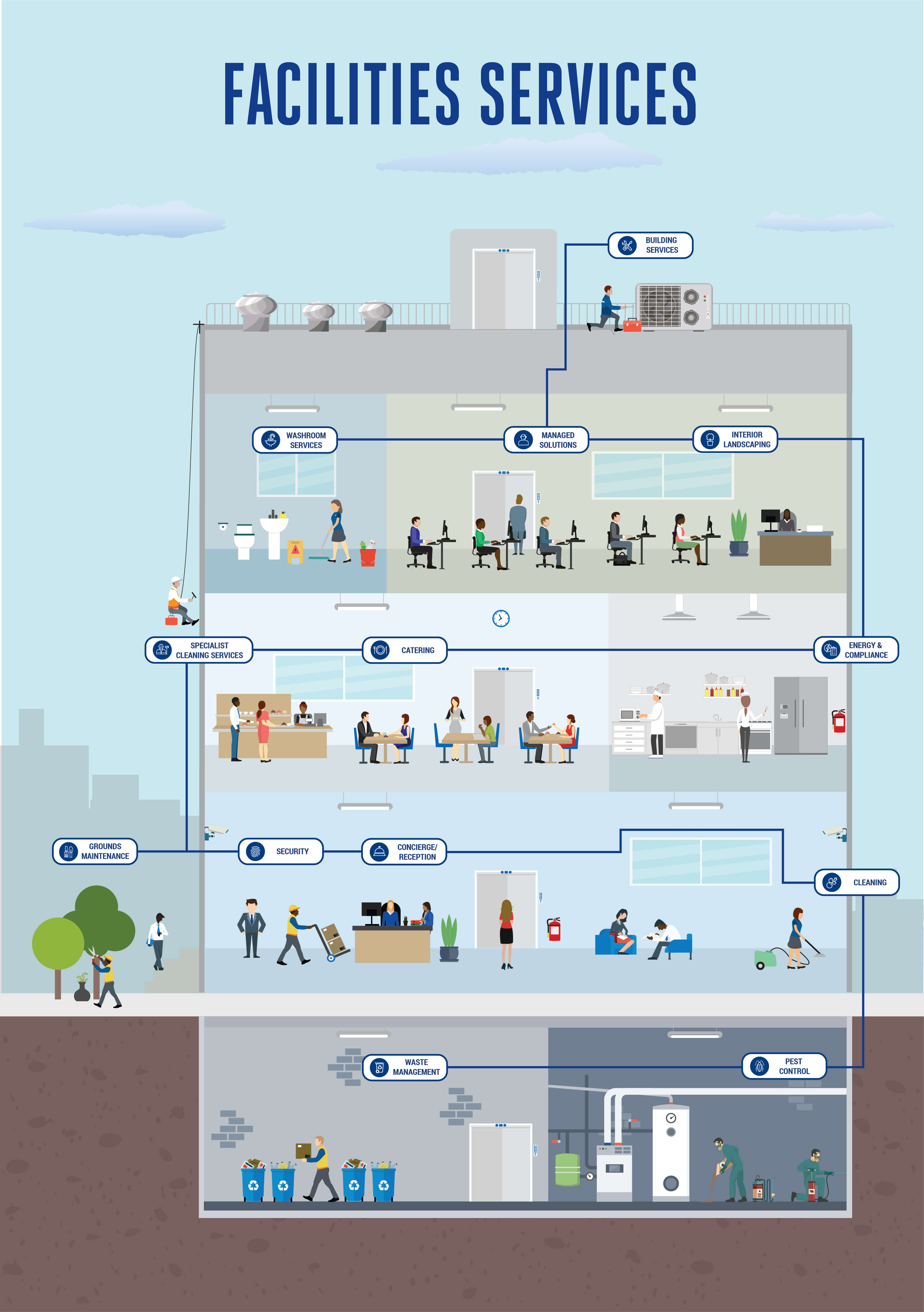 Facilities Management Infographic