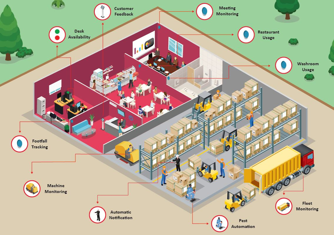 IoT examples in facilities management