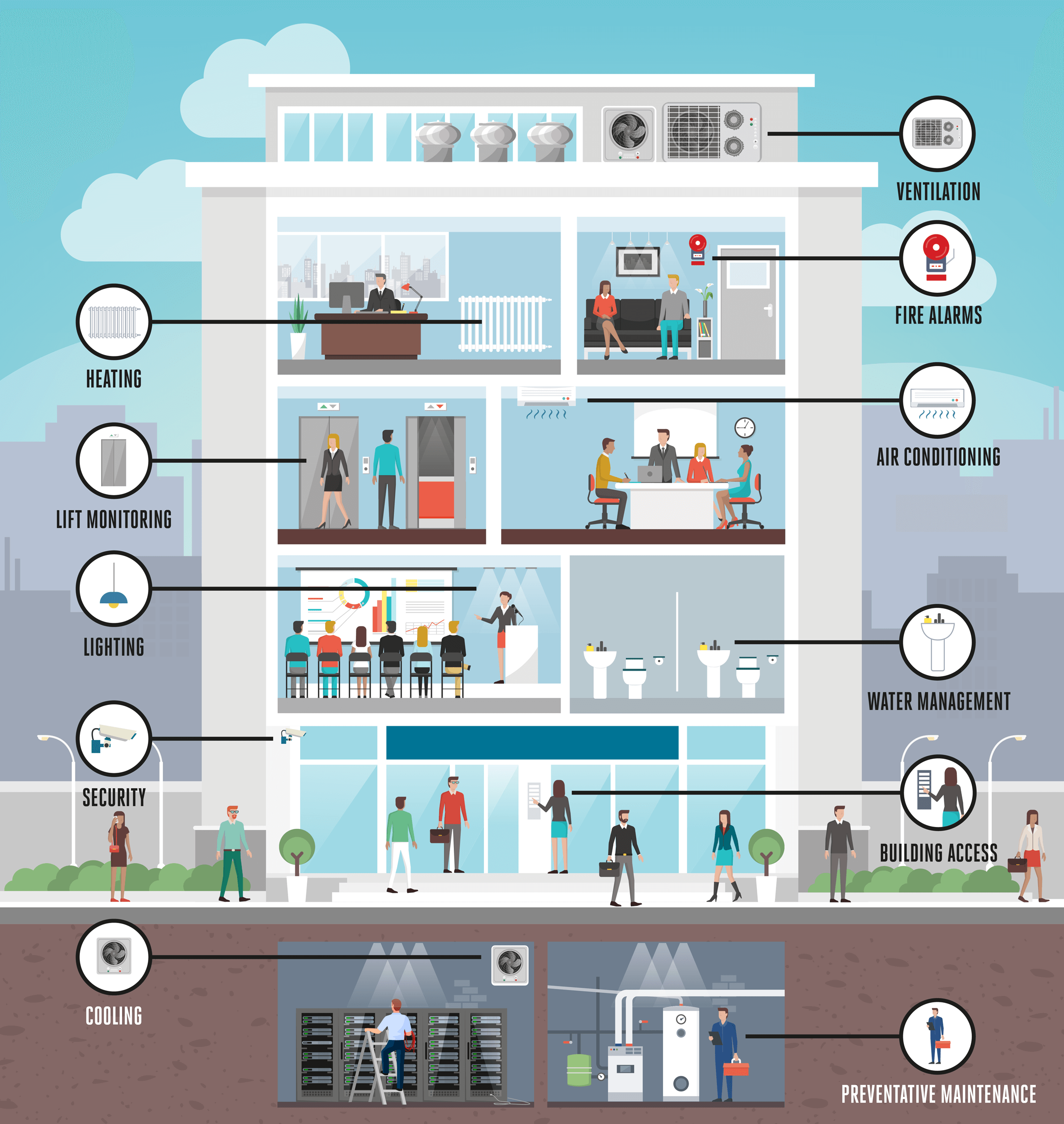 Building Automation Systems (BAS) infographic
