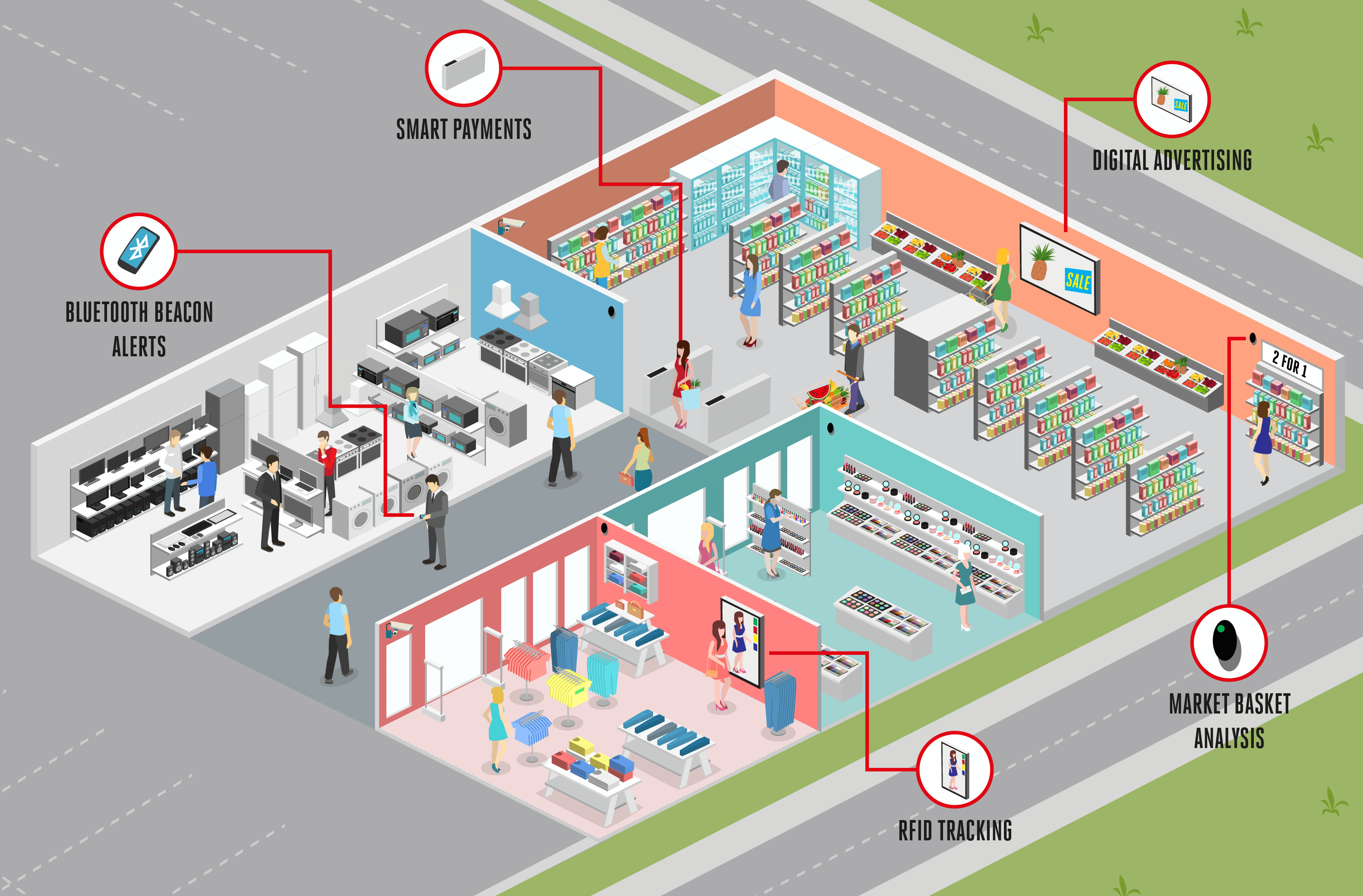 Internet of Things (IoT) in retail